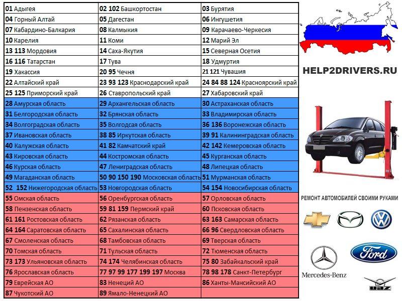 номера регионов на машинах фото